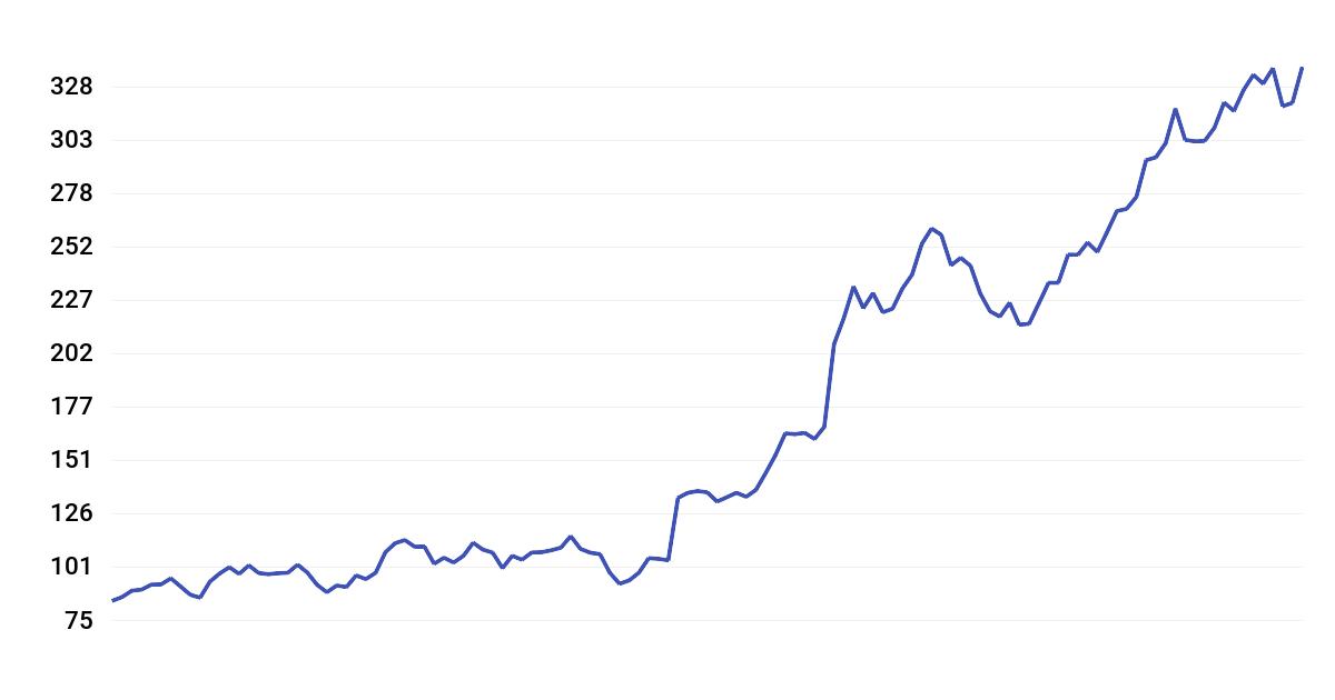Super Micro Computer (SMCI) Stock Price History | wallmine