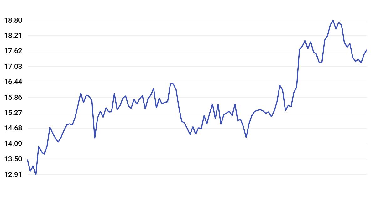 Alphatec (ATEC) Stock Price History   wallmine